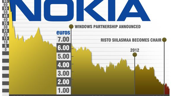 Graphic presentation of Nokia's stock price.