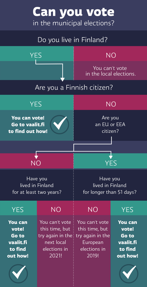 Options to vote in the municipal elections
