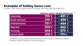 Examples of holiday pay cuts.