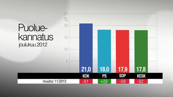 Puoluekannatus isot puolueet joulukuu 2012.