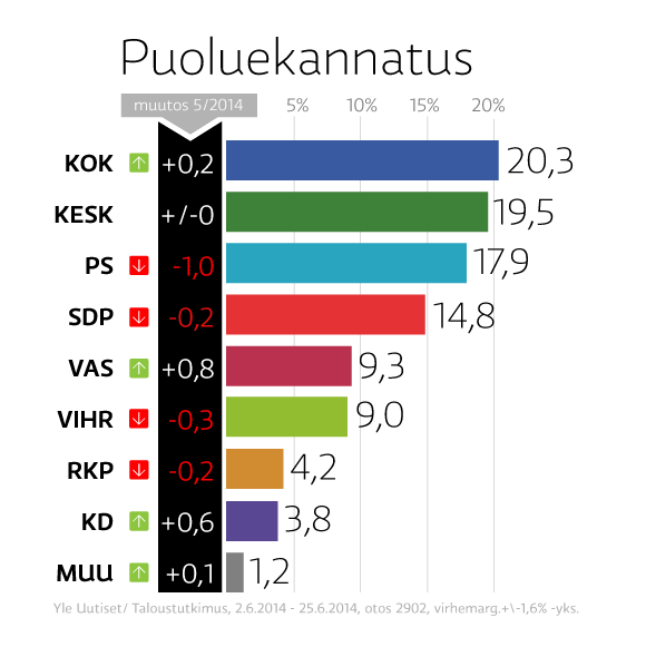 Grafiikka puoluekannatuksesta kesäkuussa 2014.