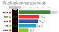 Puoluekannatusarviot -grafiikka.