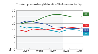 Suurimpien puolueiden pitkän aikavälin kannatuskehitys.