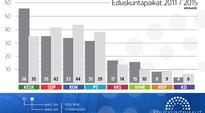 Edustajapaikat 2011 ja ennuste 2015 vaalihin.