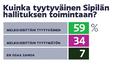 Grafiikka tyytyväisyydestä Sipilän hallituksen toimintaan