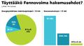 Infografiikka Fennovoima -kyselyn vastauksiin liittyen