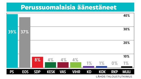 Grafiikka Perussuomalaisia äänestäneistä.