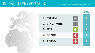 Grafiikka kilpailukykyvertailun parhaiten sijoittuneista maista