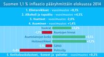 Suomen 1,1% inflaatio pääryhmittäin elokuussa 2014.