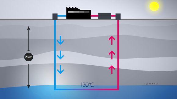 Kaavakuva geotermisen lämmön tuotannosta.