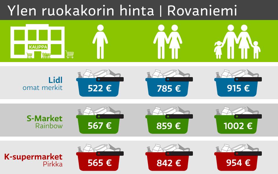 Lidl edullisin ruokakorivertailussa Rovaniemellä | Yle Uutiset | yle.fi