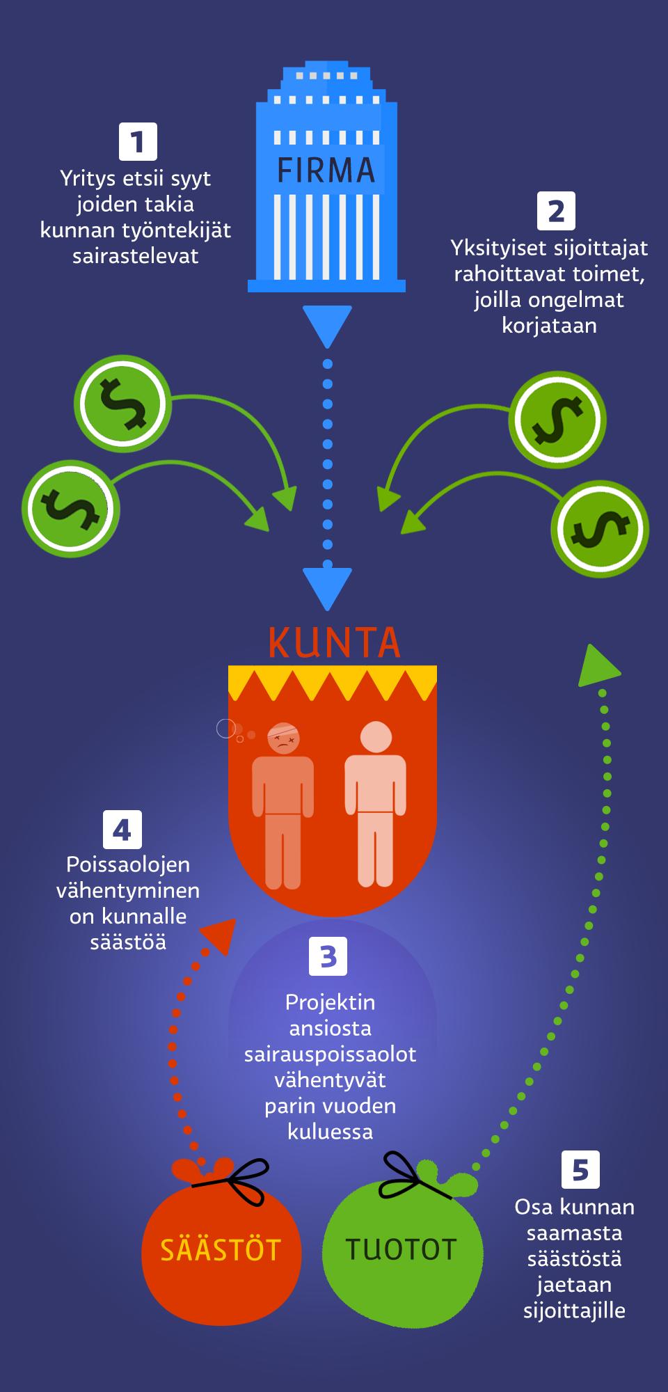 http://img.yle.fi/uutiset/talous/article8070943.ece/ALTERNATES/w960/12_6_ONL_kunta_sairauspoissaolot_parviala.png