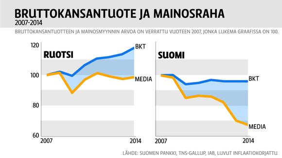 Bruttokansantuote ja mainosrahat vuosina 2007-2014