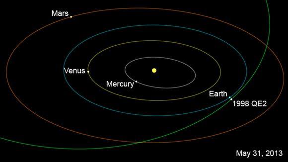Grafiikka asteroidin lentoradasta
