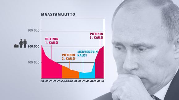 В прошлом году, миграция из России увеличился в конце уровня 1990-х годов.