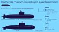 Itämeren maiden sukellusveneet