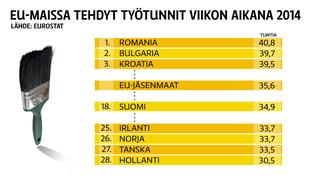Tilasto työtuntimääristä EU-maissa.