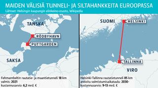 Maiden välisiä tunneli- ja siltahankkeita Euroopassa
