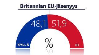 Grafiikka Brexit-äänestystuloksesta.