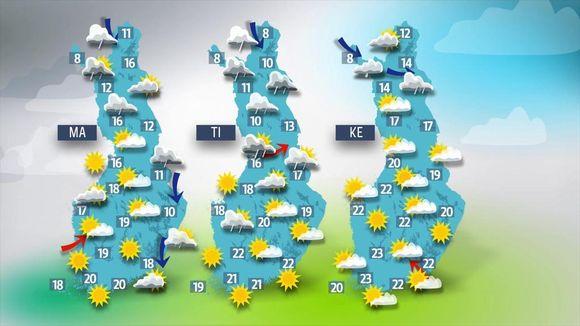 Alkuviikolle on luvassa aurinkoa ja sateita.