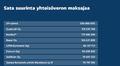 Grafiikkaan on listattu Sata suurinta yhteisöveron maksajaa Suomessa.