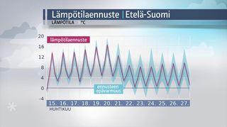 Säägrafiikka: Lämpötilaennuste Etelä-Suomeen.