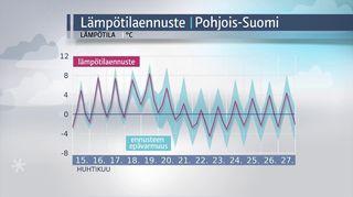 Säägrafiikkaa: Lämpötilaennuste Pohjois-Suomeen.
