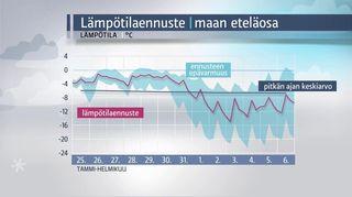Grafiikka: Lämpötilaennuste maan eteläosaan