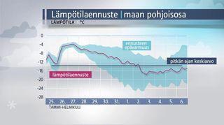 Grafiikka: Lämpötilaennuste maan pohjoisosaan