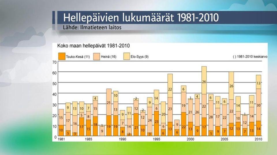 Helteetön alkukesä – kuinka poikkeuksellista? | Sää | yle.fi