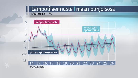 Sääkuva: Lämpötilaennuste maan pohjoisosaan