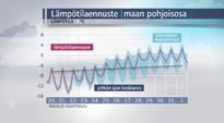 Sääkuva: Lämpötilaennuste maan pohjoisosaan 20. - 1.4.2016