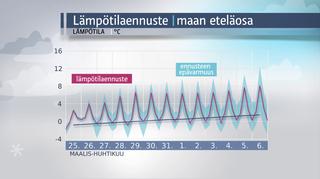Lämpötilaennuste maan eteläosaan 25.3. - 6.4.2016