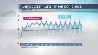 Sääkuva: Lämpötilaennuste maan pohjoisosaan 25.3. - 6.4.2016