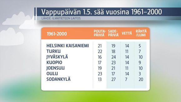 Säägrafiikkaa: Vappupäivän sää 1961-2000