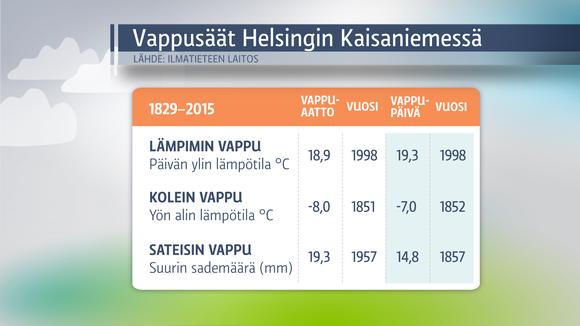 Säägrafiikkaa: Vappusäät Helsingissä 1829-2015