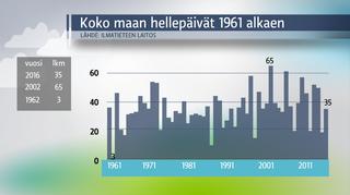 Sääkuva: Hellepäivien lukumäärä 1961- 2016