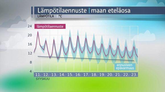 Säägrafiikkaa: Lämpötilaennuste maan eteläosaan.