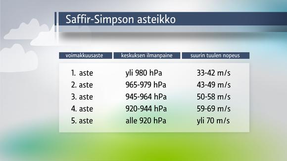 Trooppisten hirmumyrskyjen voimakkuutta kuvataan Saffir-Simpson asteikolla.