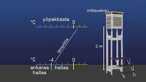 Säägrafiikkaa: Kaaviokuva ilman lämpötilan mittaamisesta ja maanpinnan lämpötilan mittaamisesta.