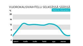 Vuorokausivaihtelu selkeässä säässä Helsingissä