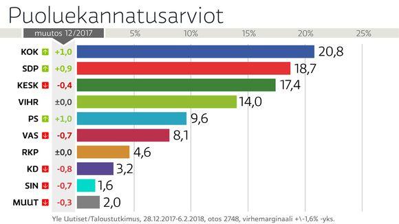 Tilastografiikka puoluekannatuksesta.