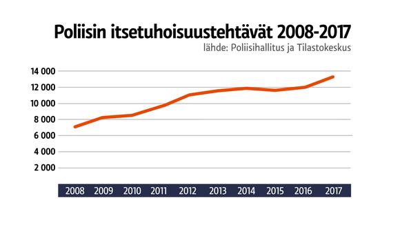 Poliisin itsetuhoisuustehtävät 2008-2017