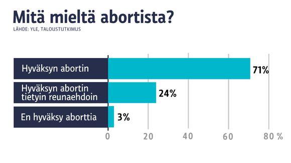 Aborttimielipiteet