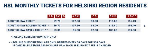 HSL monthly ticket for Helsinki region residents