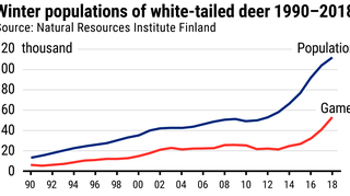 Winter populations of white-tailed deer 1990–2018 graphic
