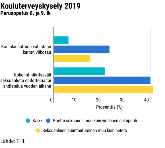 Kouluterveyskysely 2019