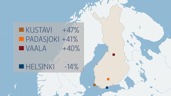 Kustavi, Padasjoki ja Vaala ovat kasvattaneet väkimääräänsä kesäkuun viimeisellä viikolla, kun verrataan vuosia 2020 ja 2019. Helsingissä puolestaan on ollut pudotusta.