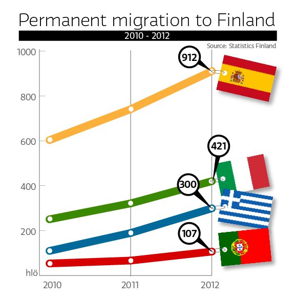 Permanent migration to Finland