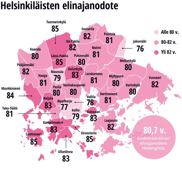 Helsinkiläisten elinajanodote -grafiikka.
